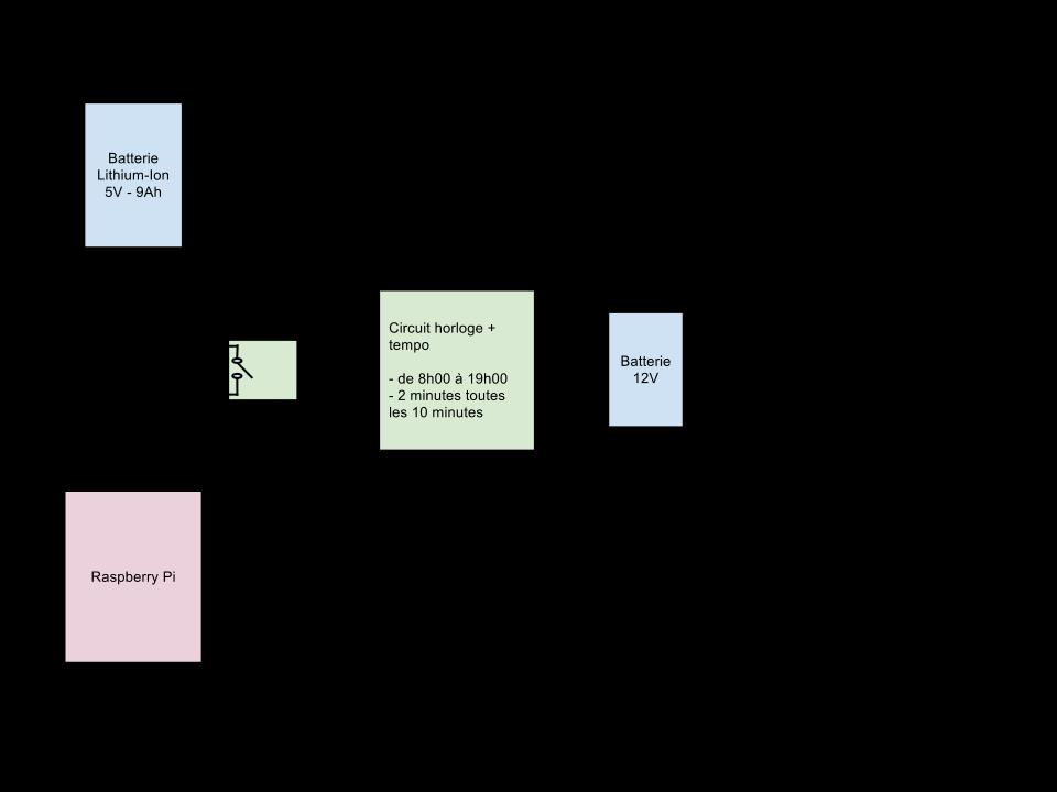 Schéma circuit alimentation RPi