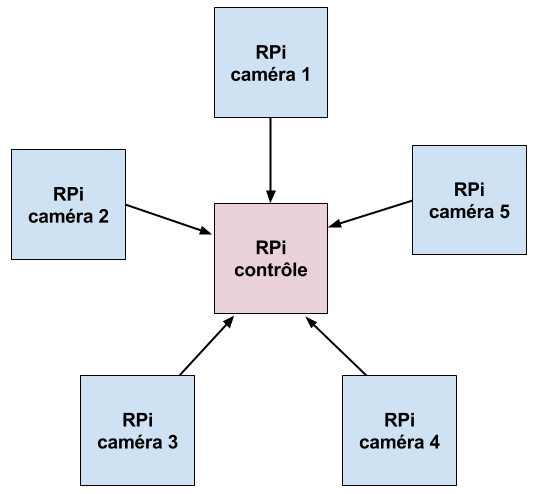rasperry_pi_camera_surveillance_systeme