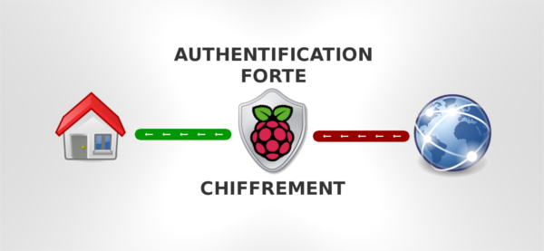 raspberry_pi_authentification_chiffrement_600