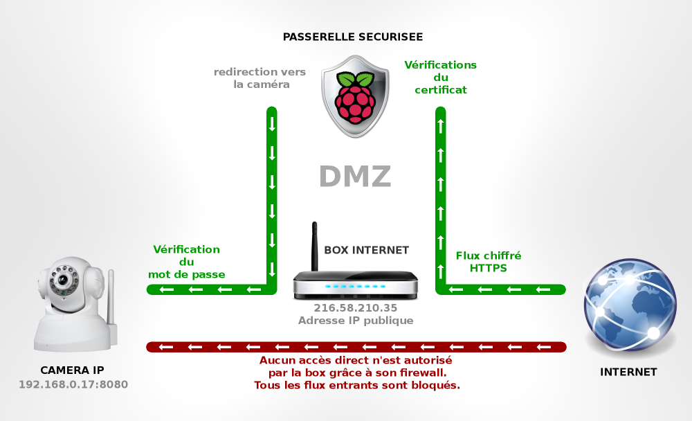 raspberry_pi_passerelle_securisee